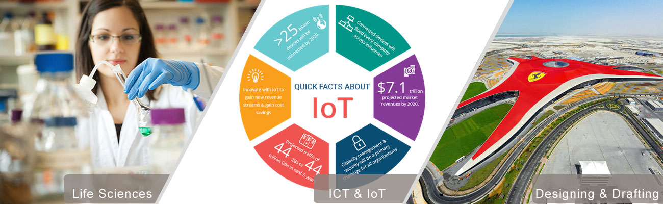 iot designing training